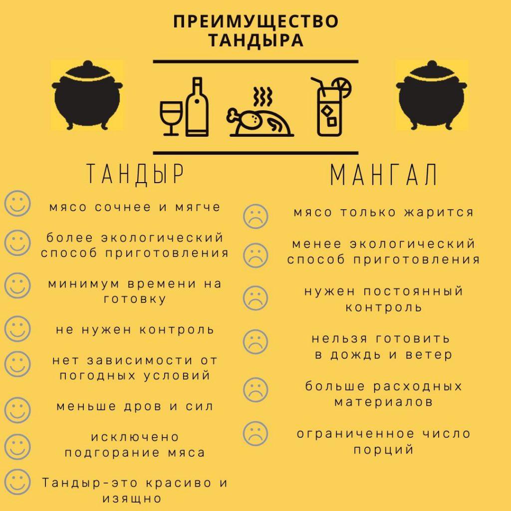 Преимушества Тандыров. Тандыр или мангал?